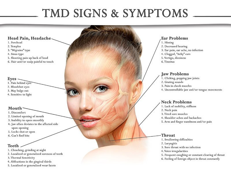 TMD Signs & Symptoms